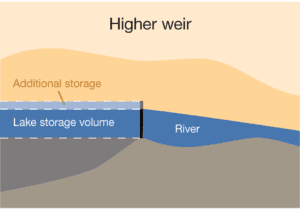 Graphic - higher weir